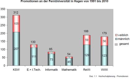 Promotionen an der FernUniversität in Hagen von 1991 bis 2017