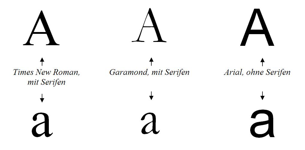 Schriften mit und ohne Serifen